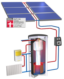 Let the sun warm your life - solar heating installations are a mature technology, but only the system by  Wagner & Co achieves 30% energy savings!