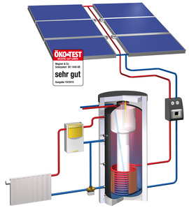Among the 17 tested systems the solar heating package SH 1440 AR utilizes the sun most effectively